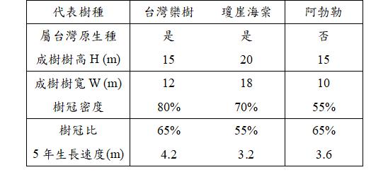 表1. 樹種樹型特徵