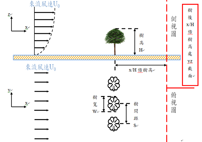 圖1. 風洞試驗配置示意圖(x、y、z各代表順風向、橫風向及垂直向)