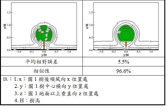 表2. 風洞試驗與數值模擬結果比較