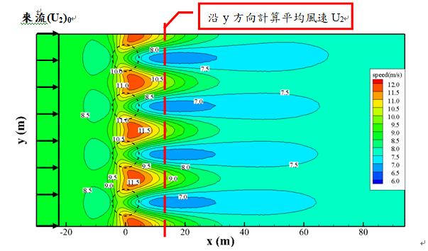 圖2. 排樹植栽時離地2米高風速分布示意圖