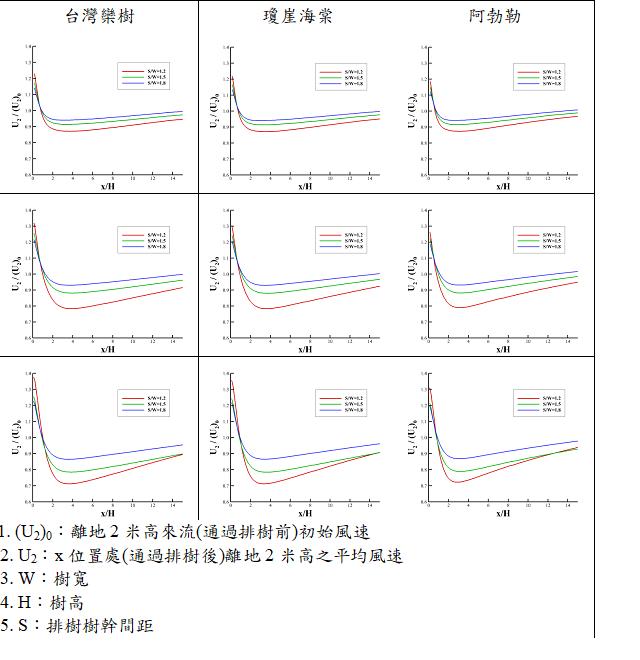 表3. 樹後平均風速隨順風向距離變化(案例示意及符號定義詳參造圖1)