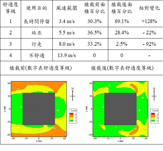 表5. 排樹範圍內植栽前後行人風場不同舒適度等級面積百分比差異