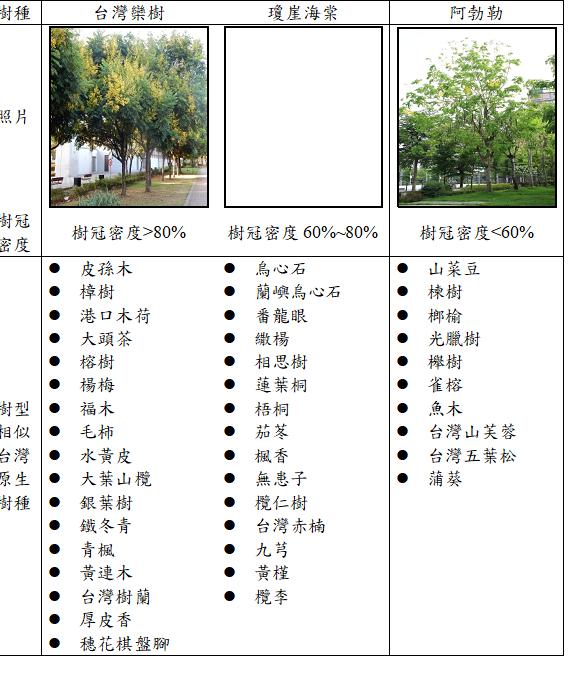 表6. 台灣欒樹、瓊崖海棠阿勃勒及樹型相似台灣原生樹種