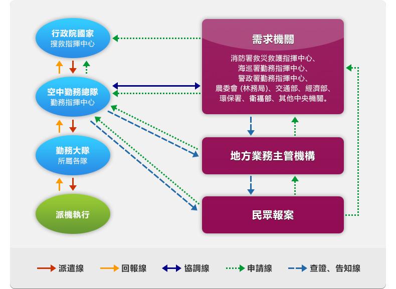 內政部空中勤務總隊航空器緊急派遣作業流程