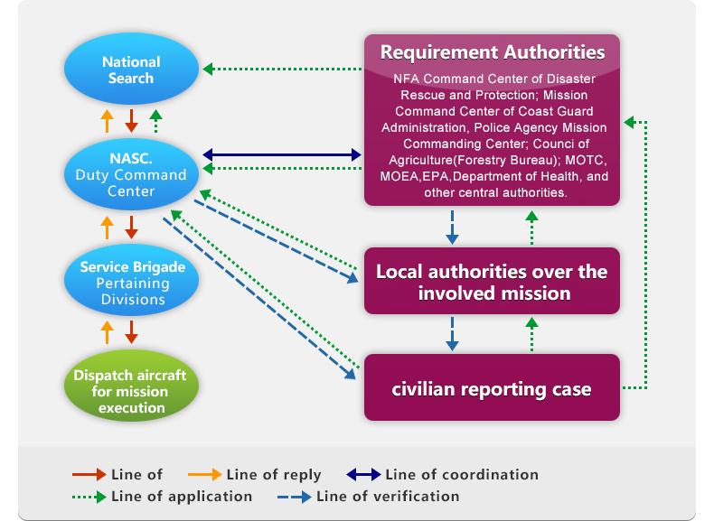 Aircraft emergency dispatch operation process of NASC