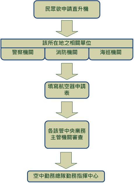 民眾申請直升機流程圖 (說明如內文)