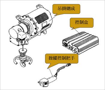 救生吊掛內部組件(包含吊掛總成、控制盒、操縱控制把手)圖片