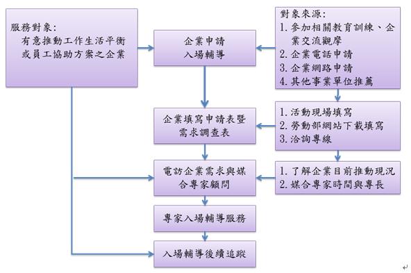 申請流程說明流程圖,詳情請參照內文