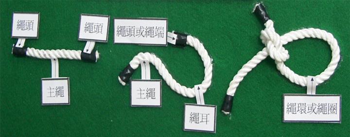 主繩、繩頭、繩端、繩環、繩圈等部位認識圖示圖片