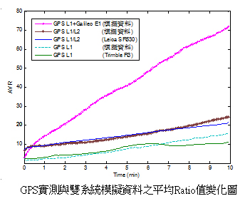 GPS實測與雙系統模擬資料之平均Ratio值變化圖
