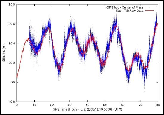 擬合GPS浮標與潮位資料