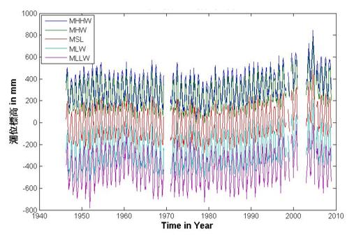 基隆潮位站資料分析成果圖