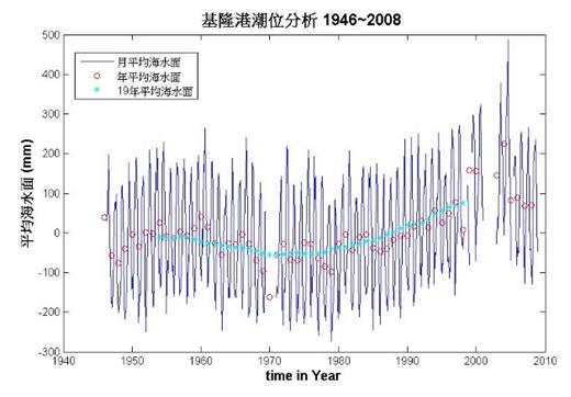 基隆潮位站平均海水面計算成果圖