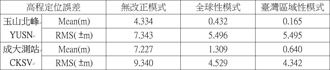 YUSN與CKSV站使用不同對流層改正模式單點定位成果比較