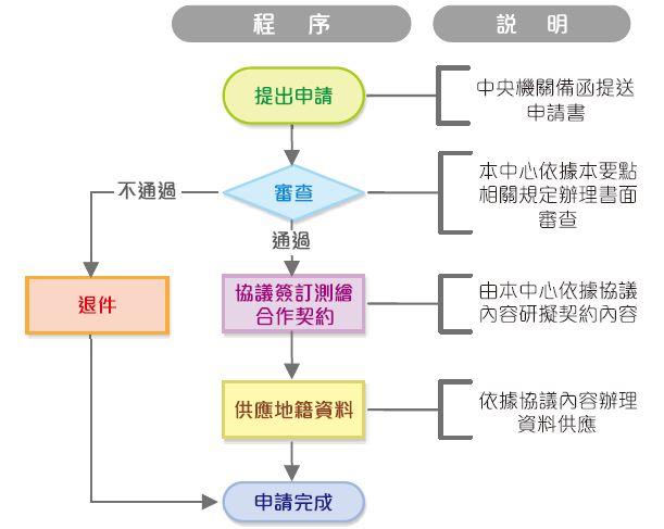 地籍圖資料供應流程圖