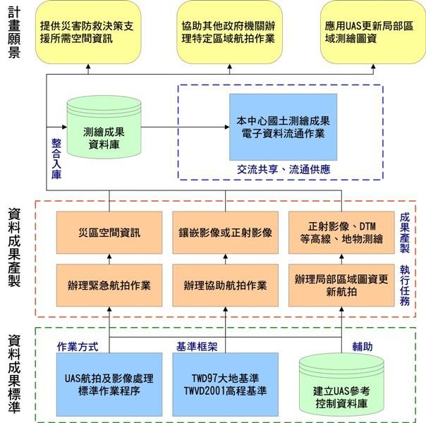 UAS作業流程與應用領域圖