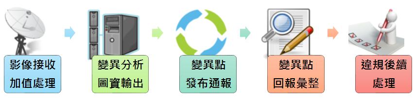 國土監測作業流程圖