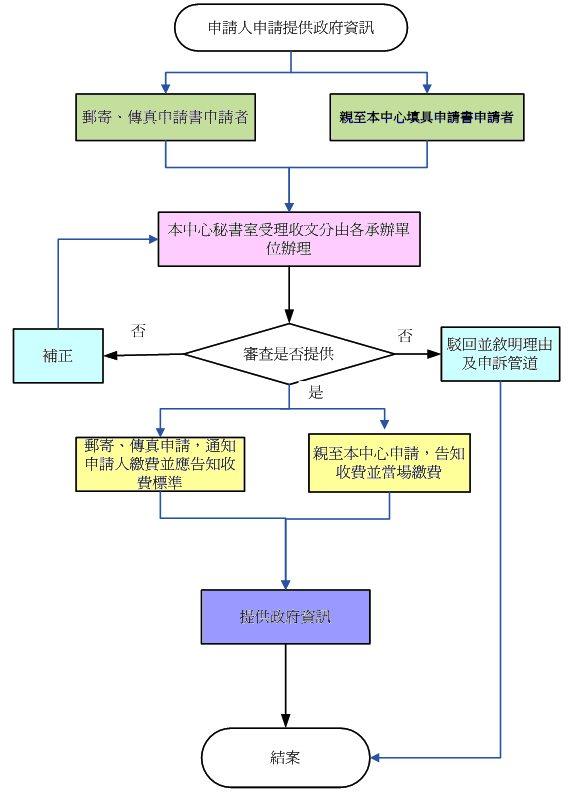 內政部國土測繪中心申請提供政府資訊作業流程圖