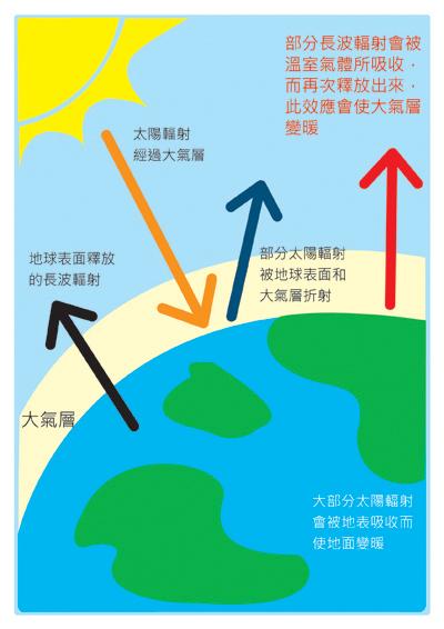 圖卡10(.jpg)