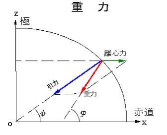 何謂重力測量(gravity surveying)picture1