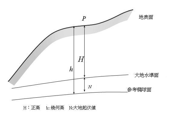 高程基準(verticaldatum)picture2
