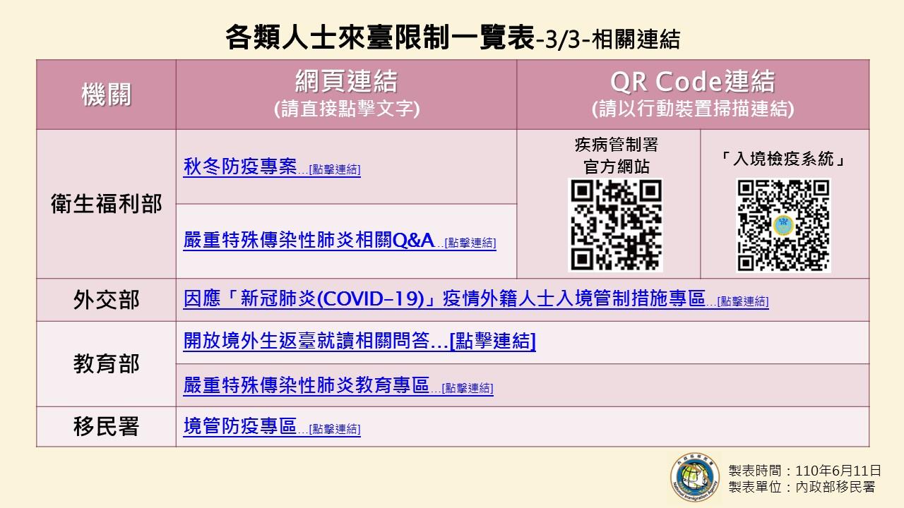 1100611-各類人士來臺限制一覽表(0519至疫情警戒第三級結束前適用)