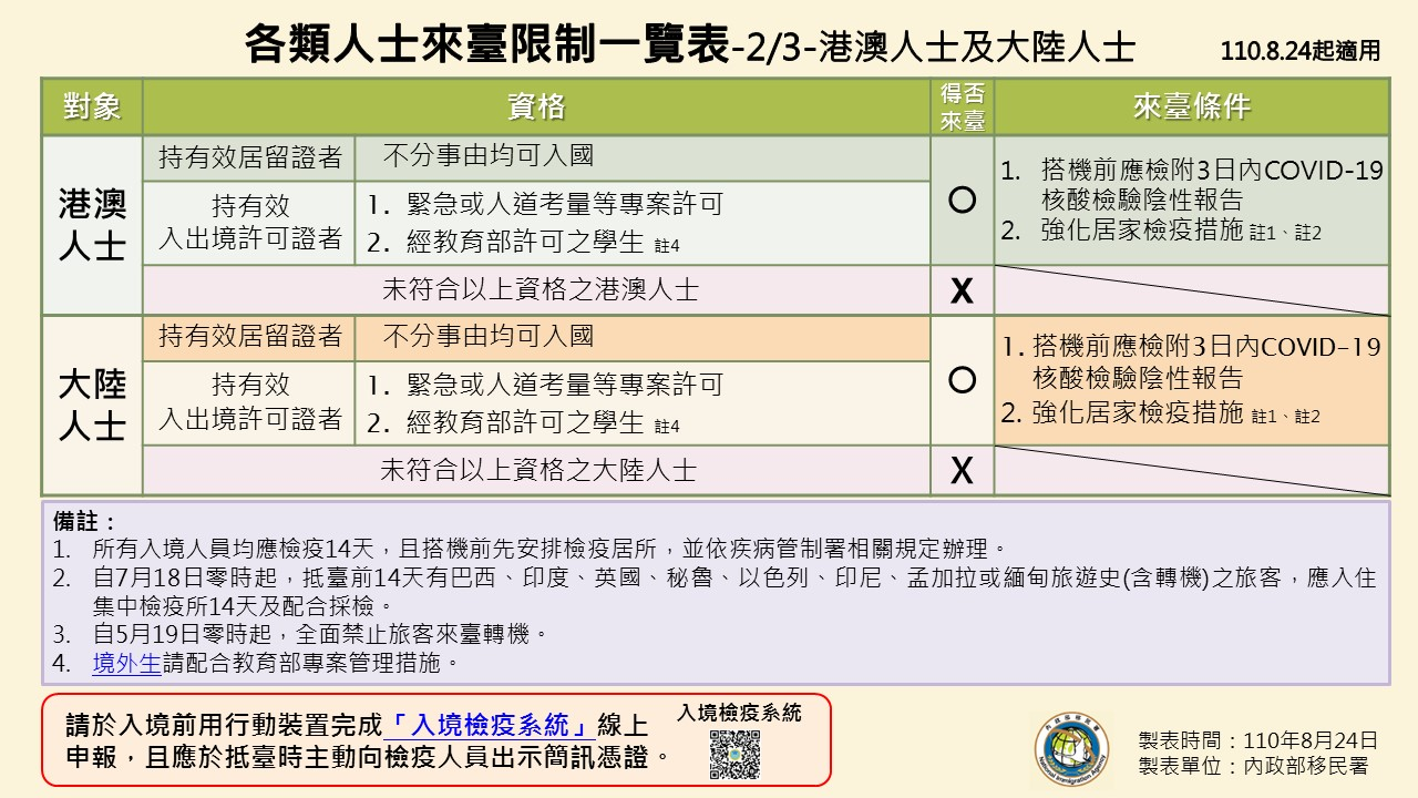 1100824-各類人士來臺限制一覽表(0824起適用)