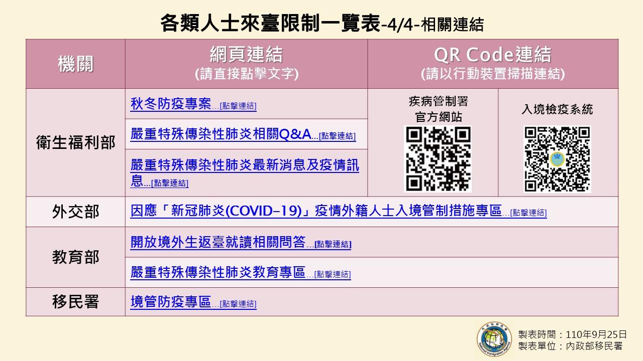 1100925-各類人士來臺限制一覽表(0925起適用)