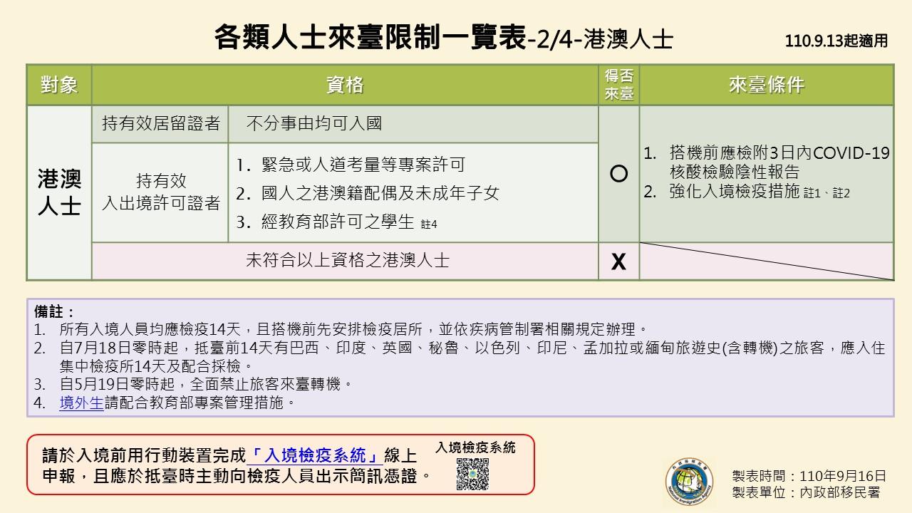 1100916-各類人士來臺限制一覽表(0913起適用)