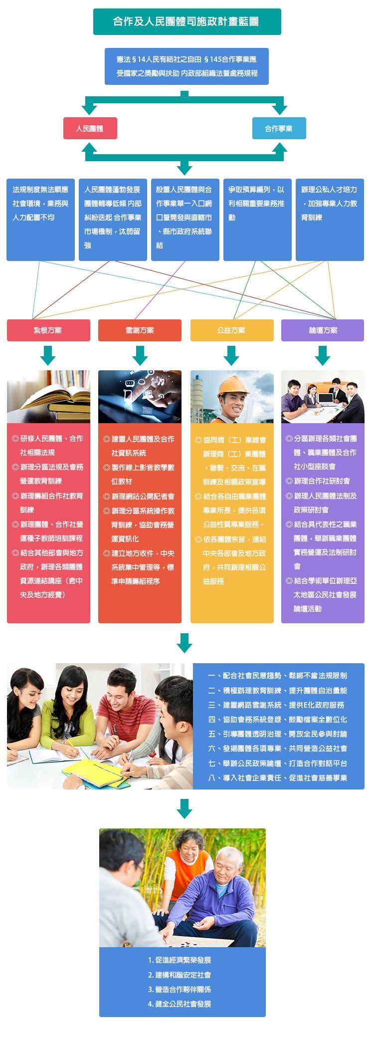 合作及人民團體司施政計劃藍圖